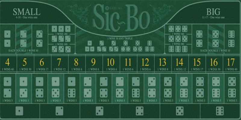 Sic Bo Betting Types
