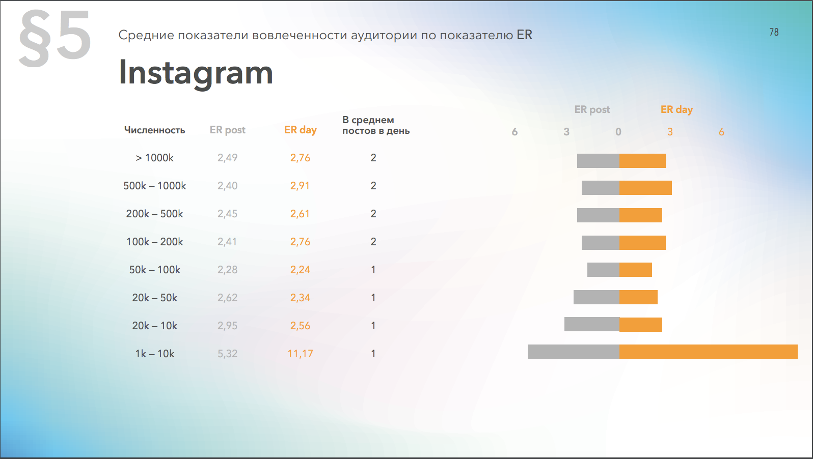 Средний уровень вовлеченности страниц в Instagram в зависимости от количества подписчиков
