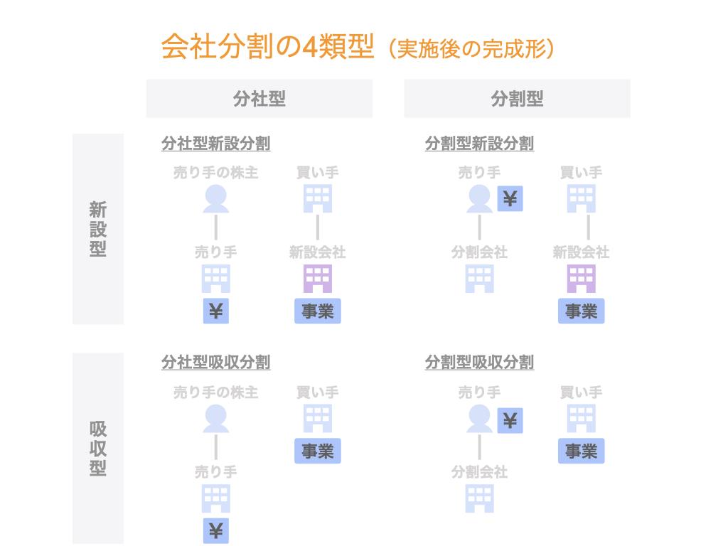 会社分割の4類型