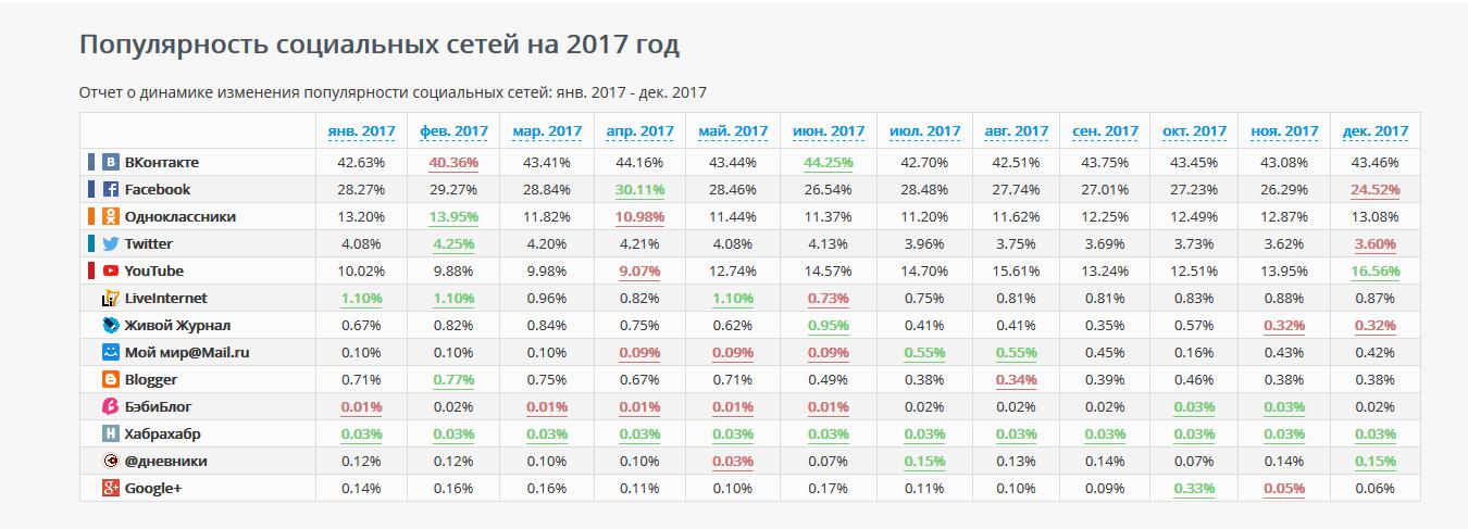 Популярность соцсетей в 2017 году