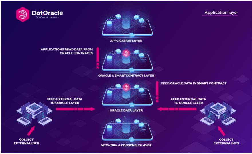 Dot Oracle Network - Polkadot için Gerçek Zamanlı Veri ve Likidite ağı getiriyor 14
