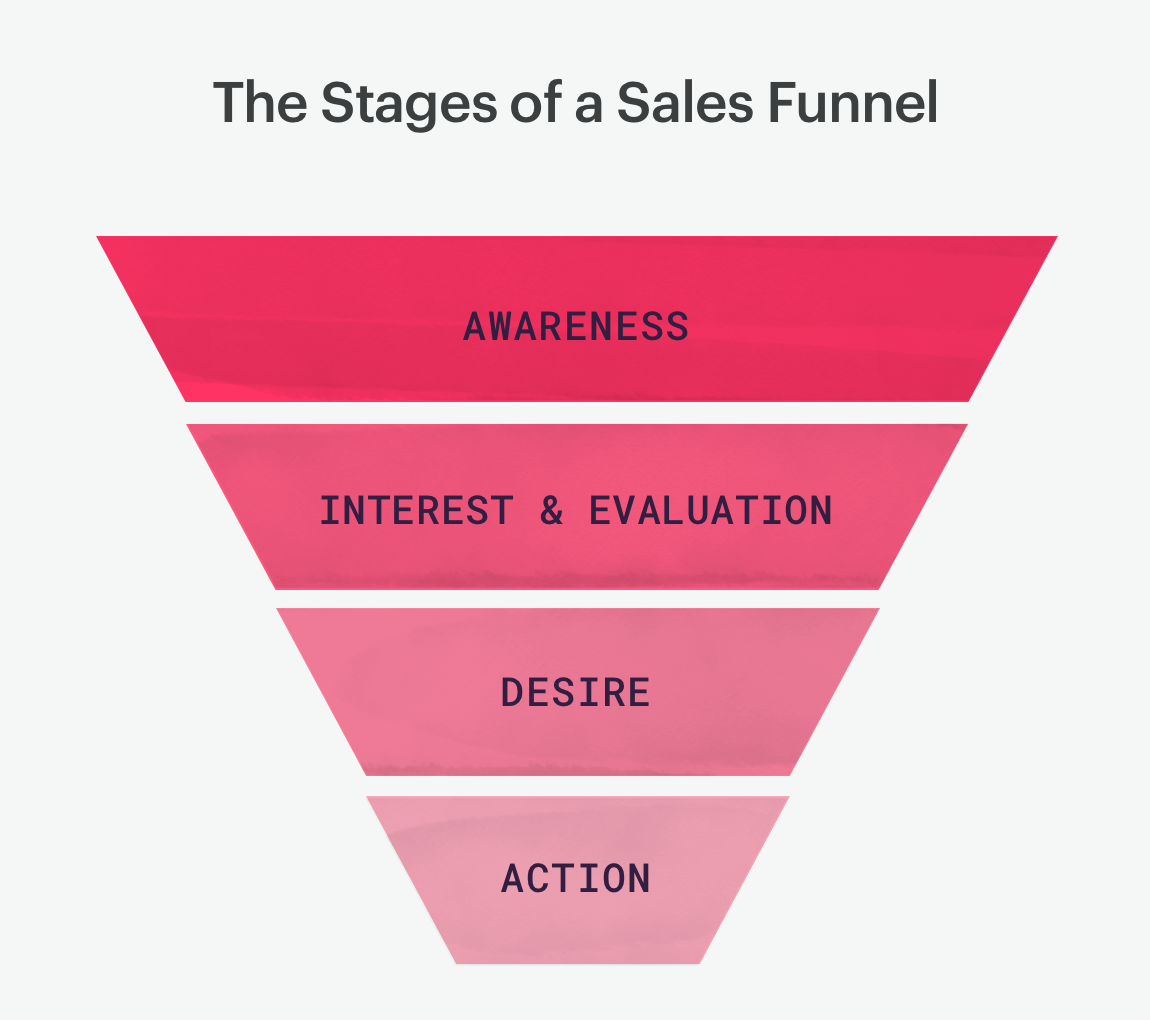stages of a sales funnel.
