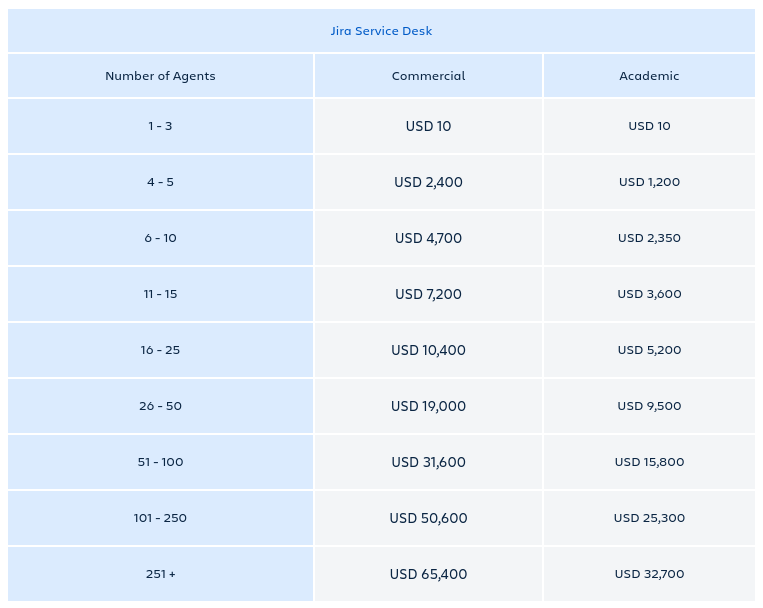 Jira Service Desk Server Pricing