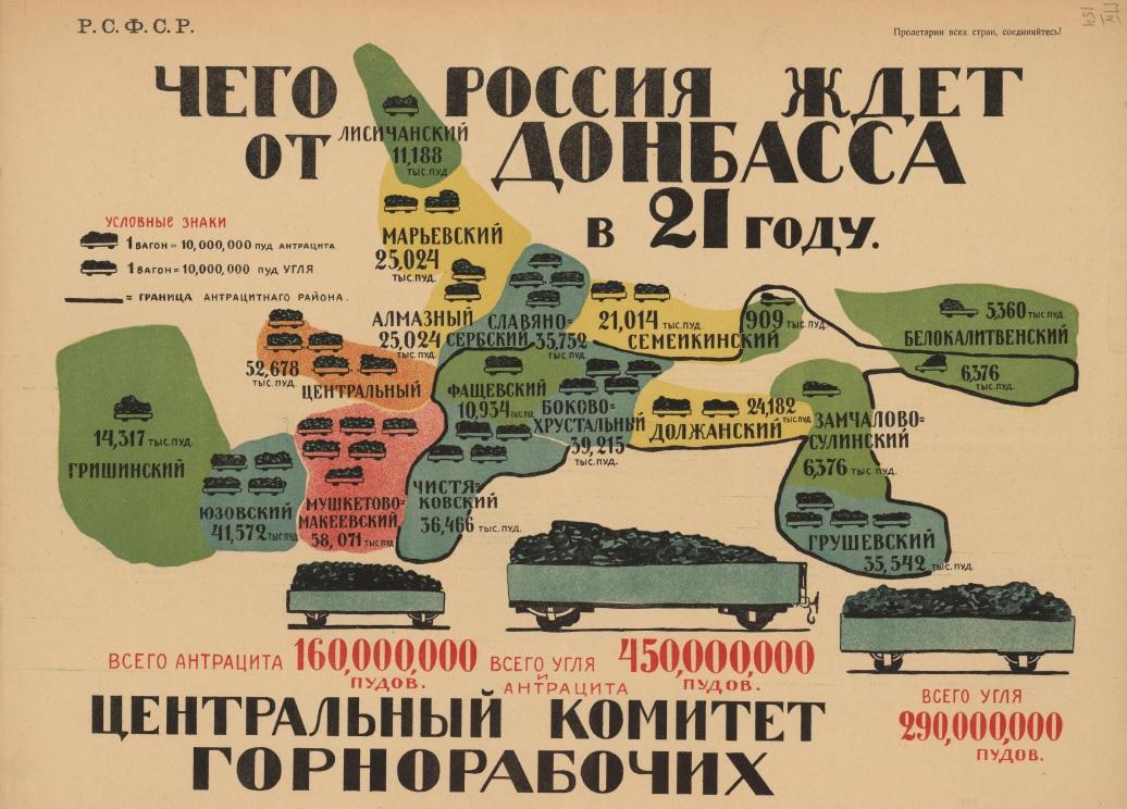 Агітаційний плакат із зображенням основних вугільних районів Донбасу. 1920 рік