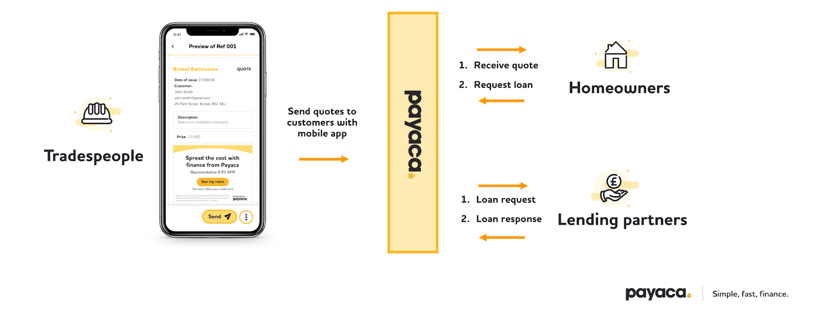 How to offer financing to your customers, via a click-through invoicing system like payaca