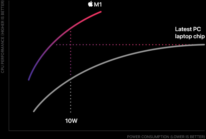Apple's M1 Chip Blows Its Predecessors Out of Water 4