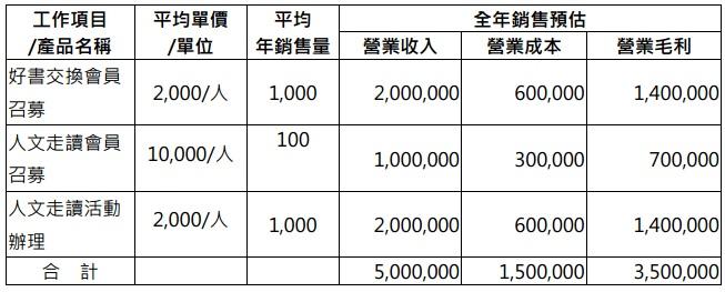 預估營業收入