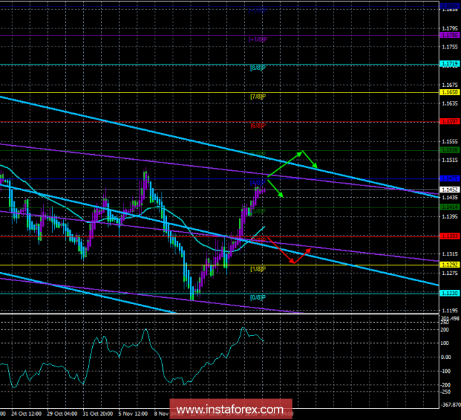 "EUR / USD. 20th of November. The trading system. ""Regression Channels"". Can the euro update the previous local maximum?"