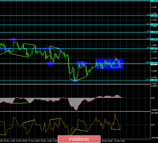 Analysis of GBP / USD Divergences for December 27th. Two bullish divergences will help the pound?