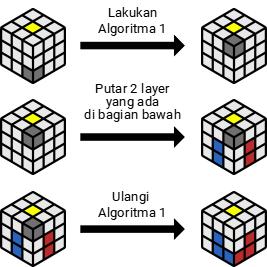 algoritma buttom layer rubik 3x3