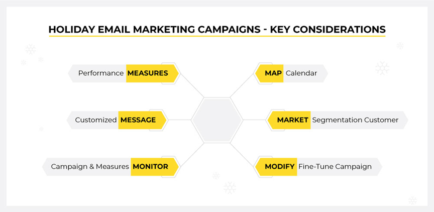 GROUNDED FUNDAMENTALS OF HOLIDAY EMAIL MARKETING