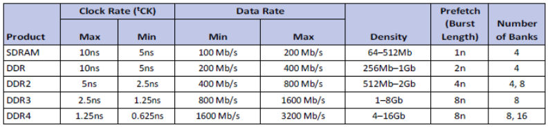 The Increasing Quantity of Memory (Source: Micron Technology)