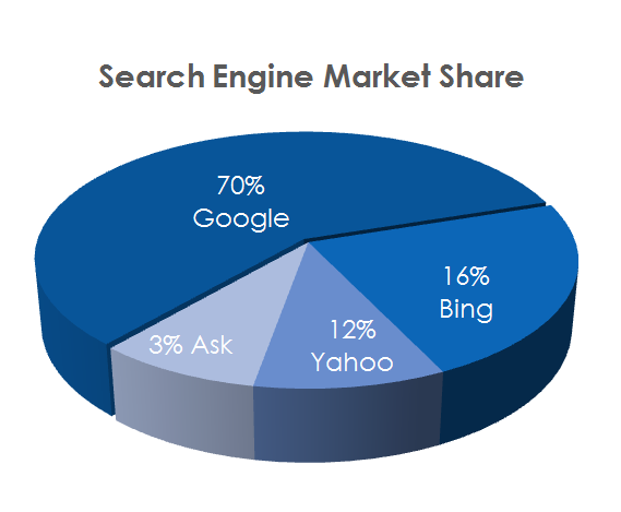 Search-engine-market-share.png