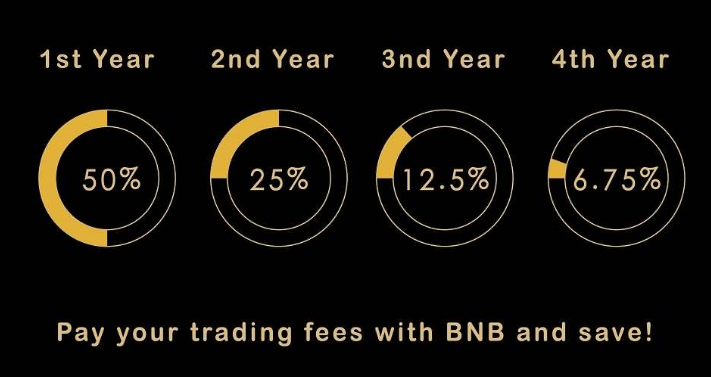 Binance's BNB trading fee schedule