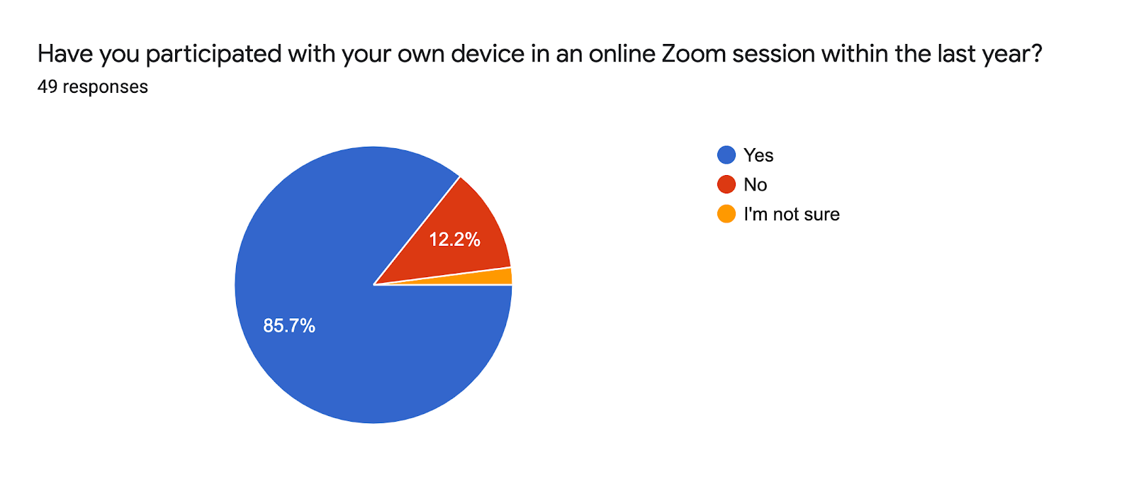 Forms response chart. Question title: Have you participated with your own device in an online Zoom session within the last year? . Number of responses: 49 responses.