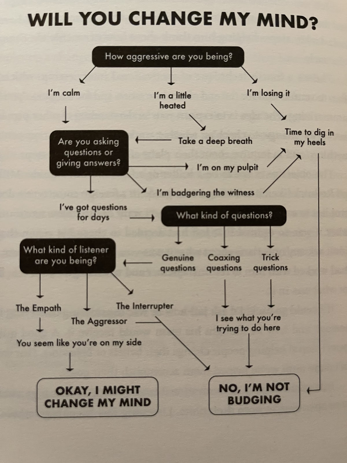Will you change my mind? flow chart