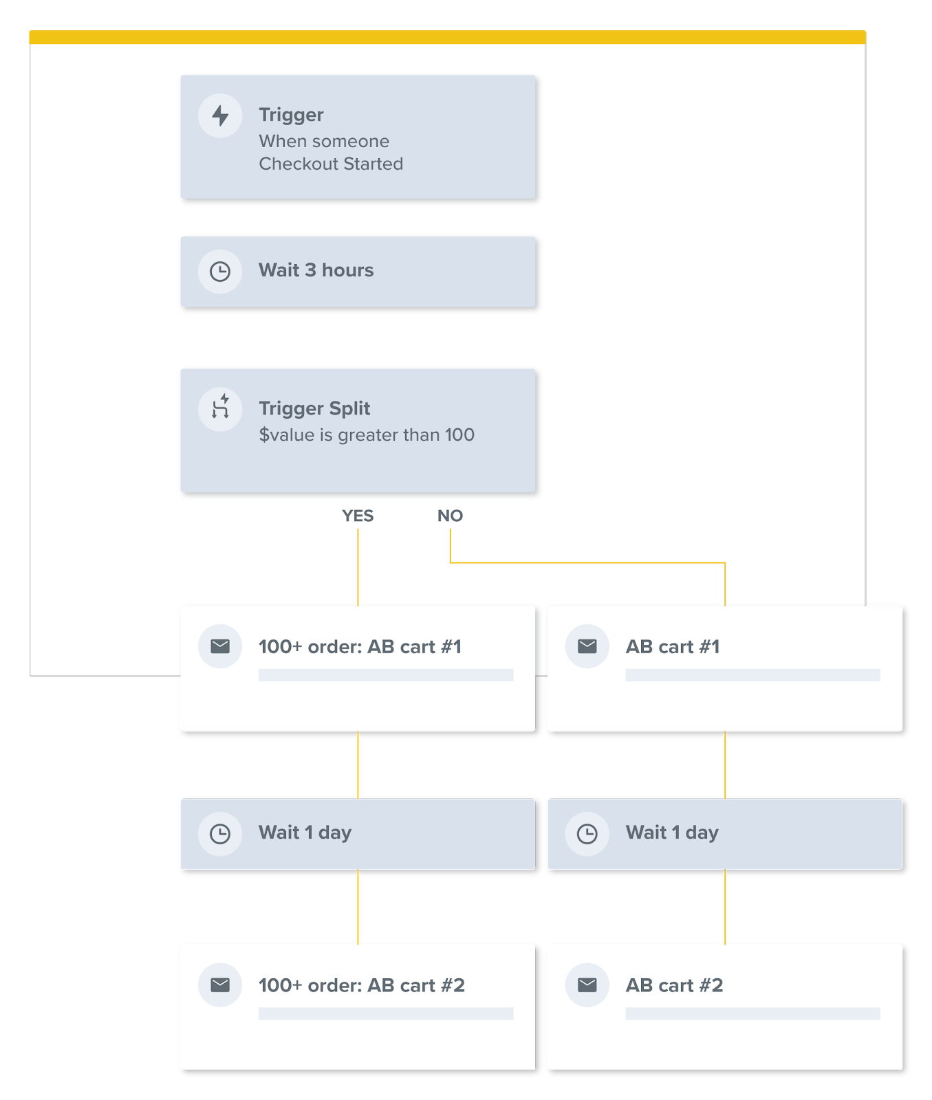 marketing automation email flow