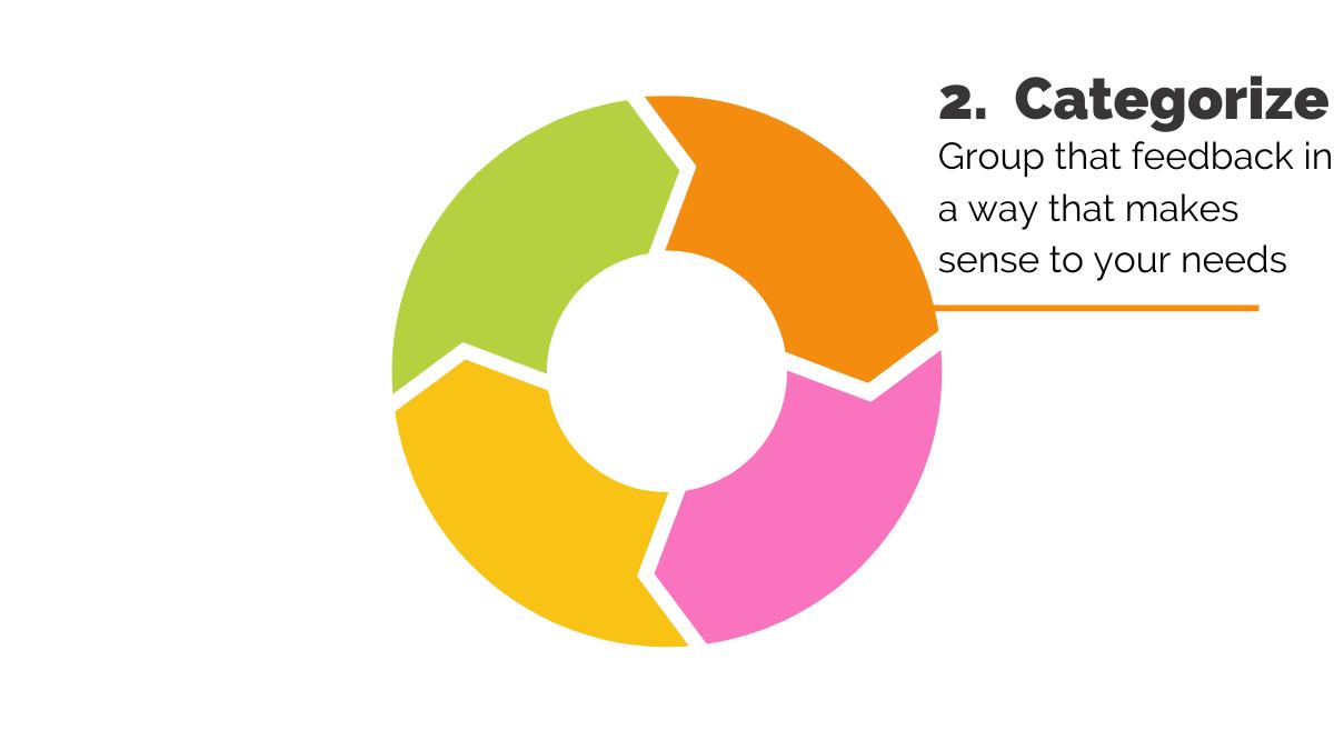 ACAF feedback loop categorize