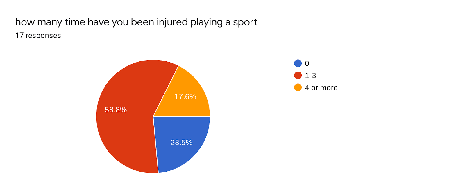 Forms response chart. Question title: how many time have you been injured playing a sport. Number of responses: 17 responses.