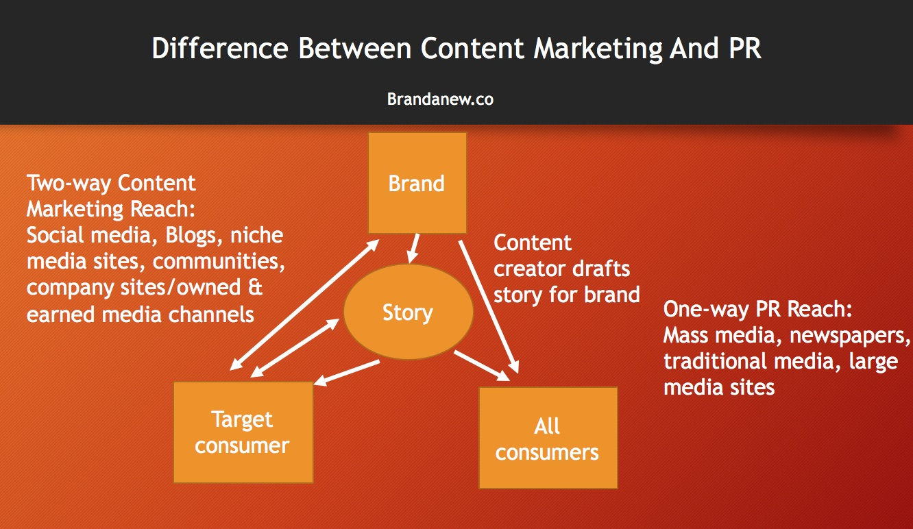Whats the difference between content marketing and PR brandanew