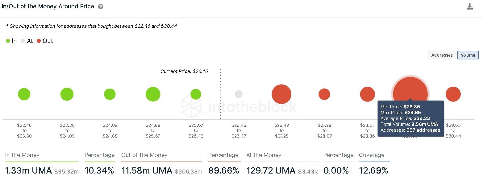 UMA IOMAP Chart