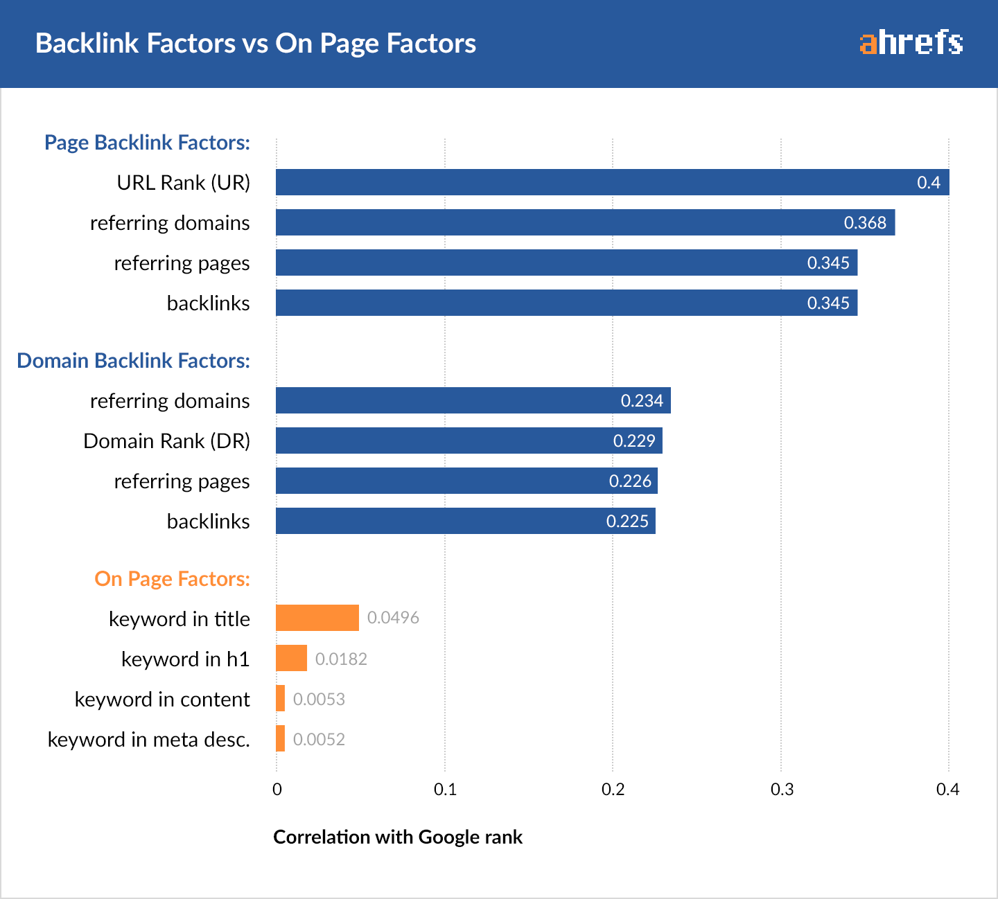 00-backlink-factors-on-page-factors