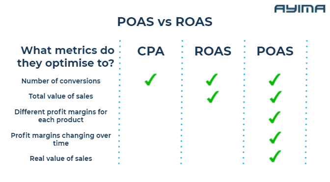 POAS compared to ROAS and CPA