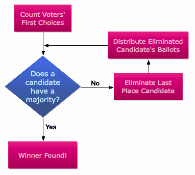 referential Balloting Flow Chart
