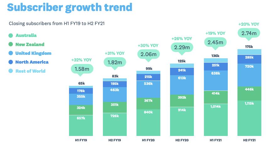 Xero Stock Analysis, Subscriber growth trend FY21