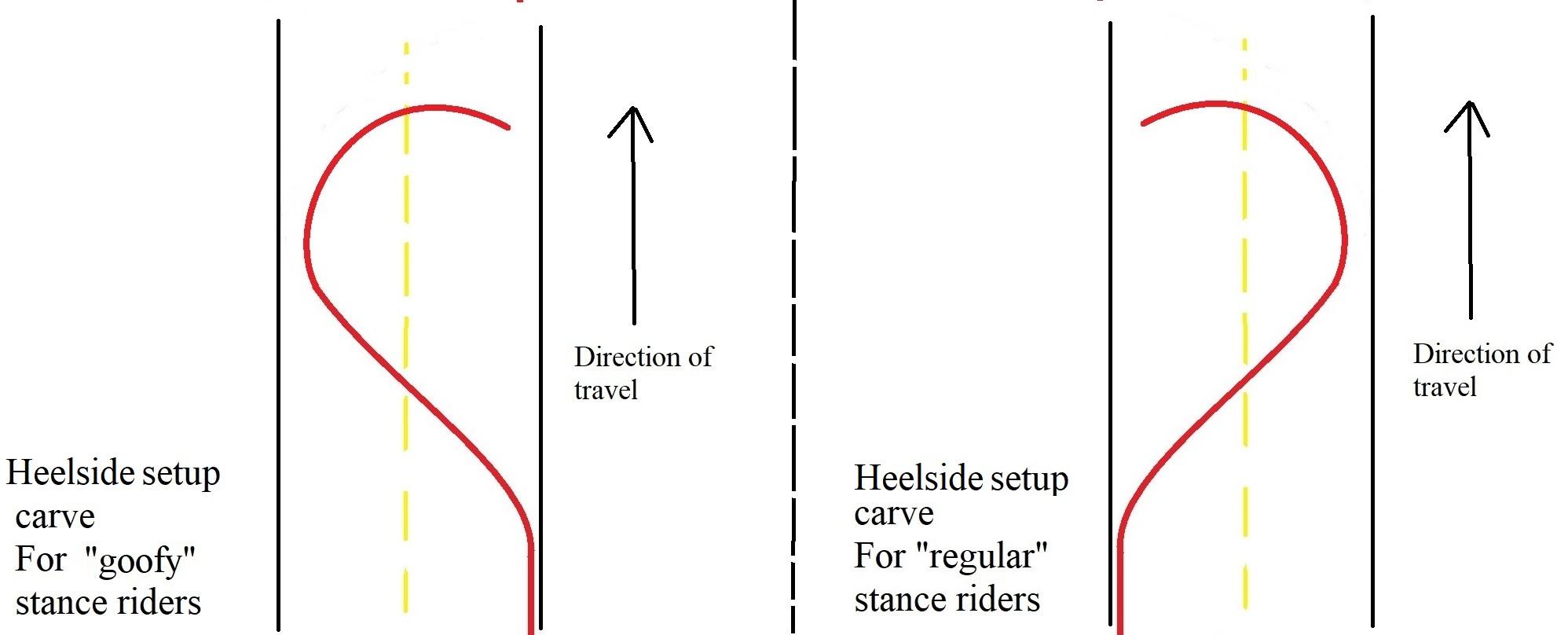 set up carve explanation for longboard sliding