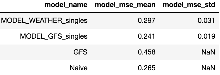 table showing the mean and standard deviation of the MSE for the single LSTM model forecasts