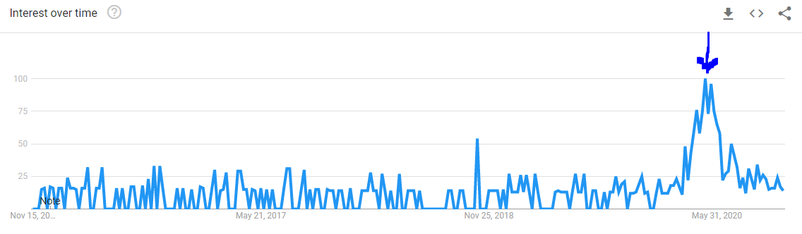 Google Trends chart showing that there was a spike in interest for Google searches of people wondering 'when will sports return'
