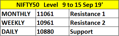 Next week Nifty50 levels