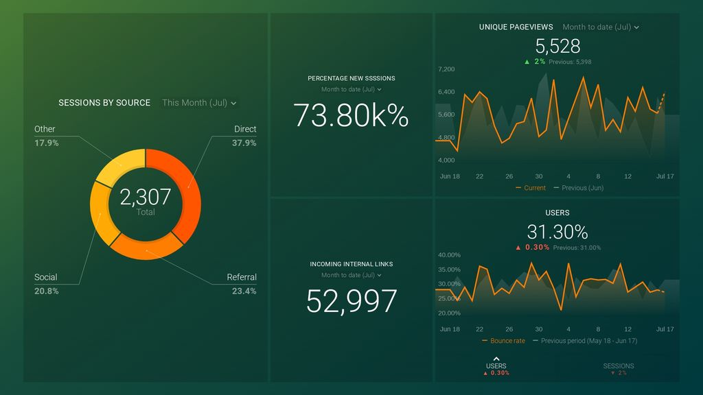 SEMrush link analysis dashboard