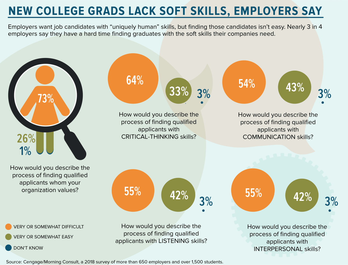 Employers Say Students Aren't Learning Soft Skills in College