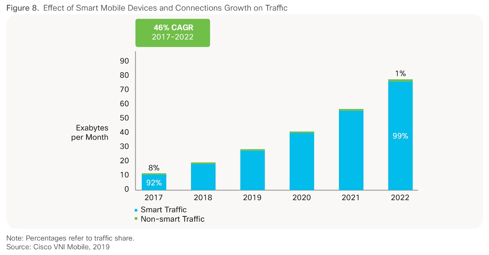 Video consumption to increase dramatically, with mobile