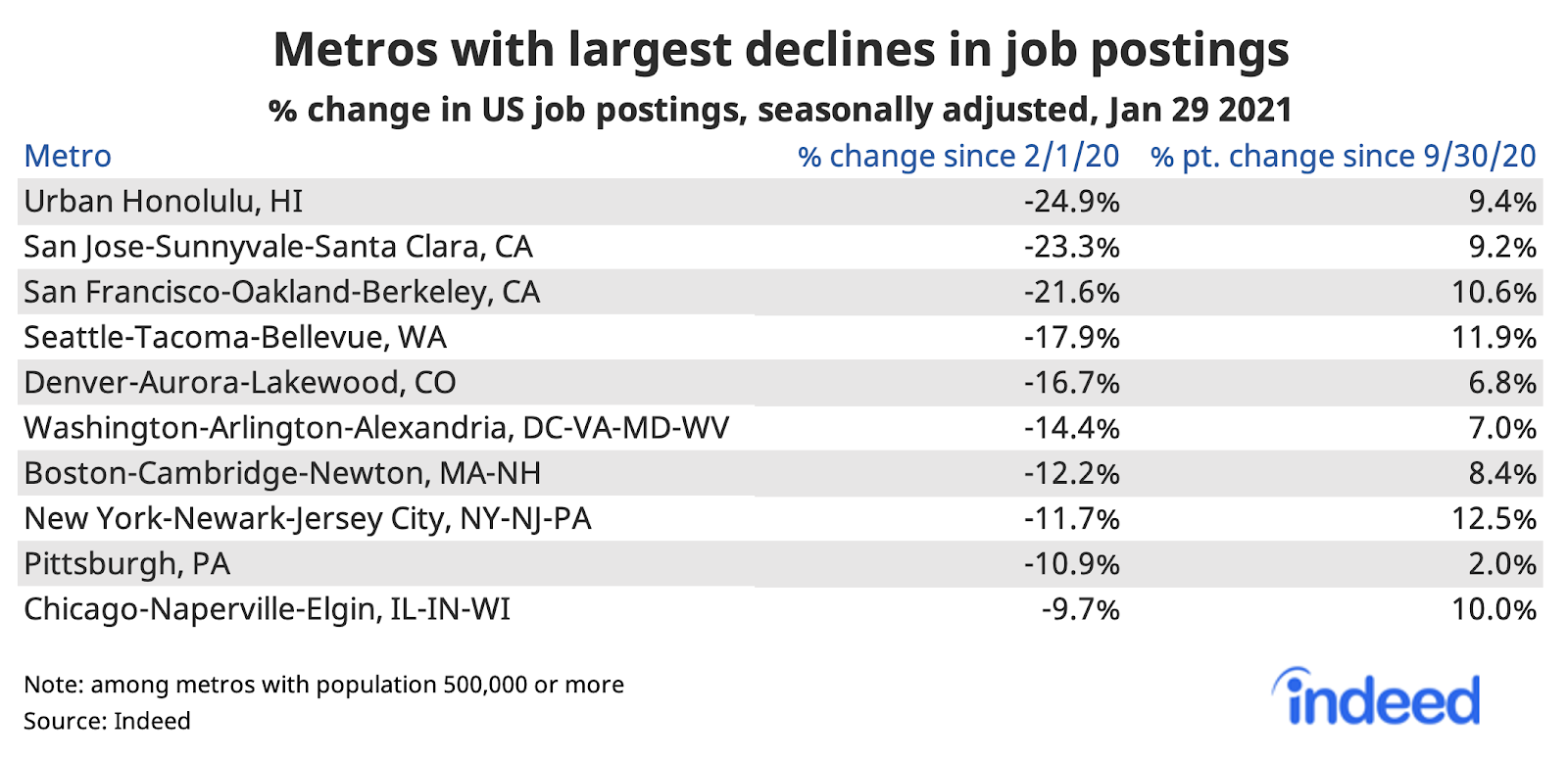 Table showing metros with largest declines in job postings