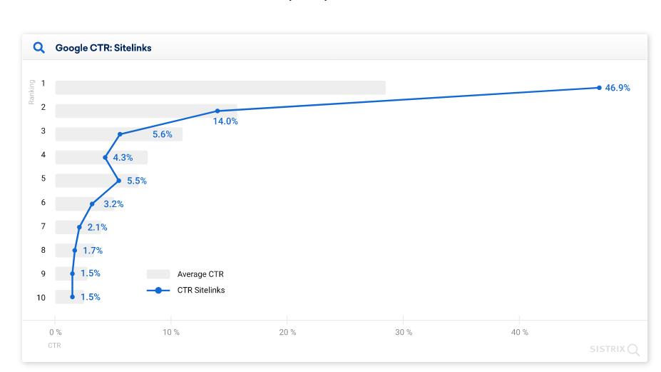 средний CTR позиций в выдаче с дополнительными ссылками Google диаграмма
