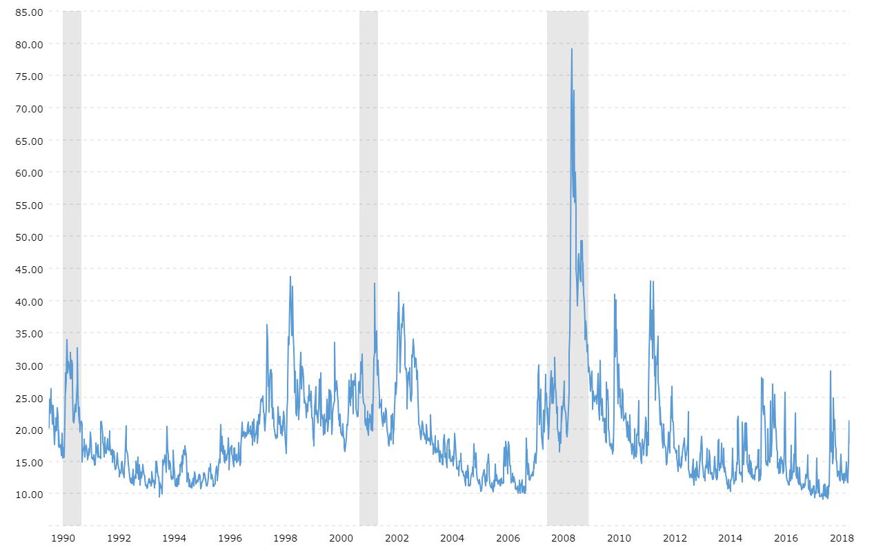 Что такое индекс волатильности или индекс страха