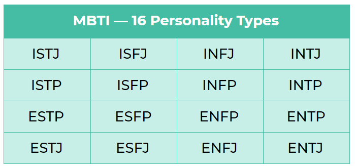 All 16 personalty types in the MBTI personality test. The personality types are ISTJ, ISTP, ESTP, ESTJ, ISFJ, ISFP, ESFP, ESFJ, INFJ, INFP, ENFP, ENFJ, INTJ, INTP, ENTP, and ENTJ.