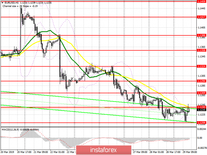 EUR/USD: plan for the US session on March 29. Euro buyers return to the market
