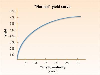 Еврооблигации и депозиты