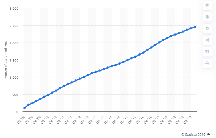 Facebook user growth by quarter