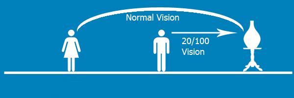 20 70 visual acuity.doc