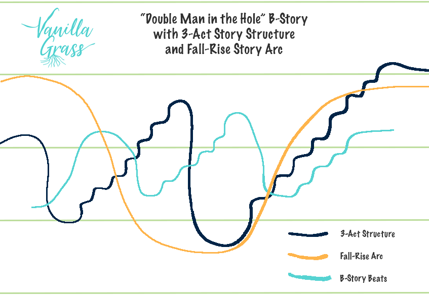 Graph displaying a 3-Act story structure with a fall-rise story arc and a B-story beat.