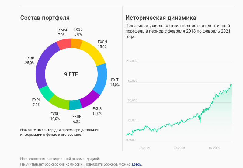 Состав народного портфеля. Январь