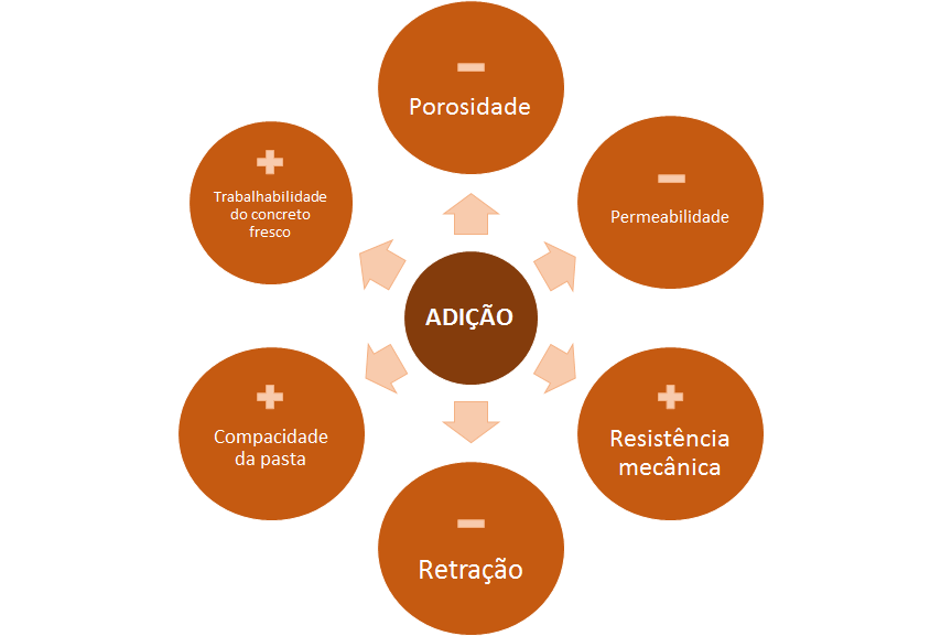 Esquemático da relação do uso de adições e a alteração nas propriedades do concreto.