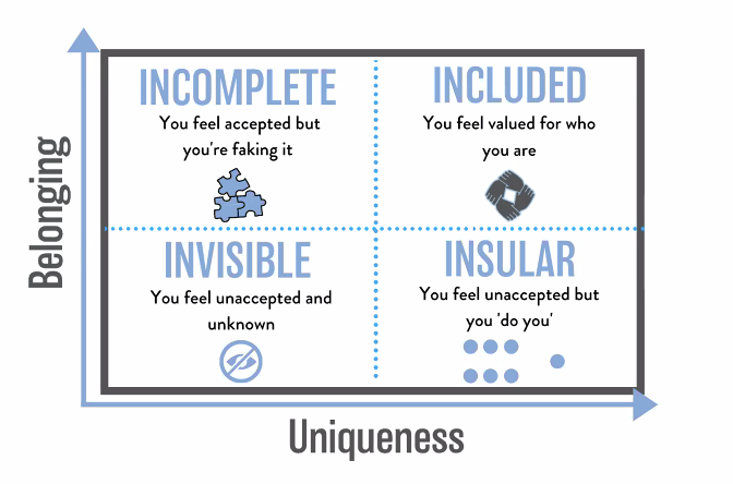 Belongingness is the idea that you are accepted within a team, while uniqueness is the idea of being valued for who you are specifically, making you central to the team. Inclusion is when team members feel both belonging and uniqueness.