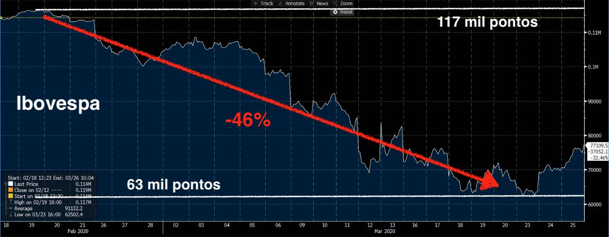 Gráfico apresenta Ibovespa entre fevereiro e março de 2020, com queda de 46% (63 mil pontos).