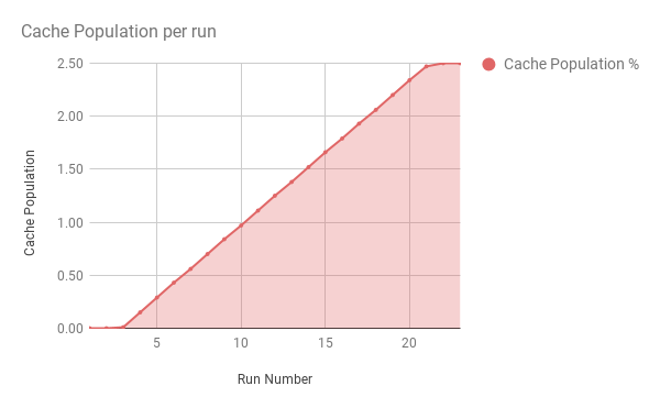 cache-population-chart.png